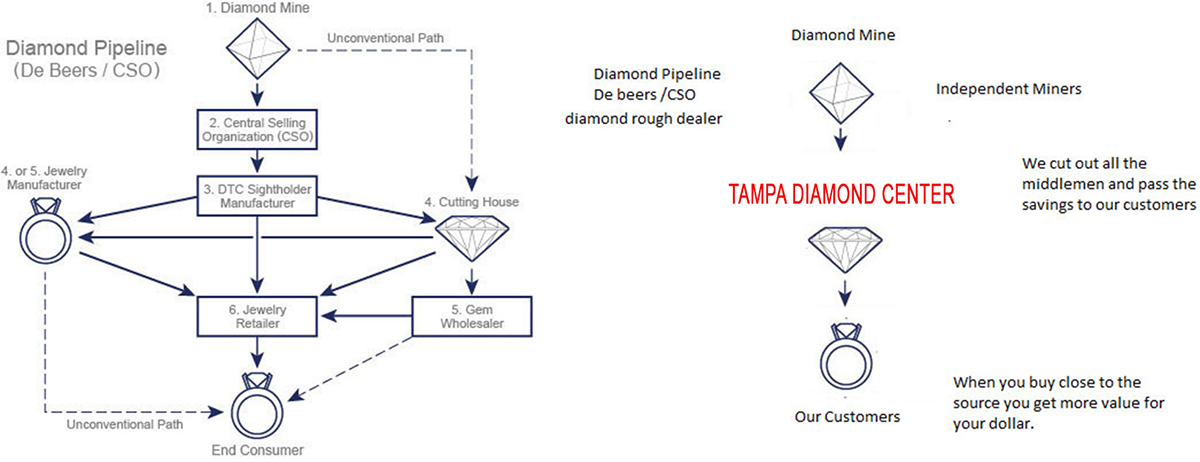 Tampa Diamond Engagement Rings Diamonds Clearwater Fl